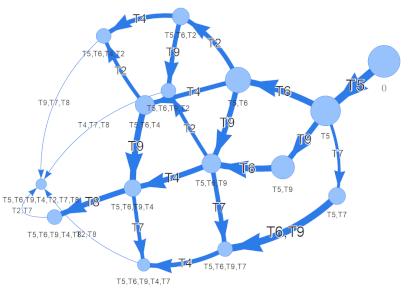 АкОО-3: Аналитика онлайн-обучения (Повышаем эффективность обучения)